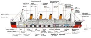 "Схема лайнера ""Титаник"""